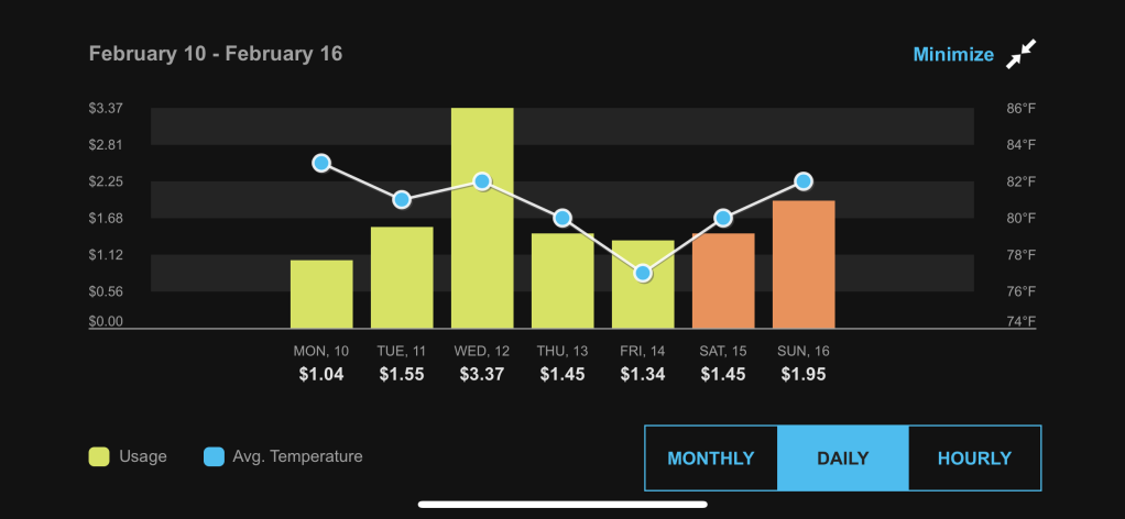 A graph depicting the daily breakdown of our energy usage in February.
