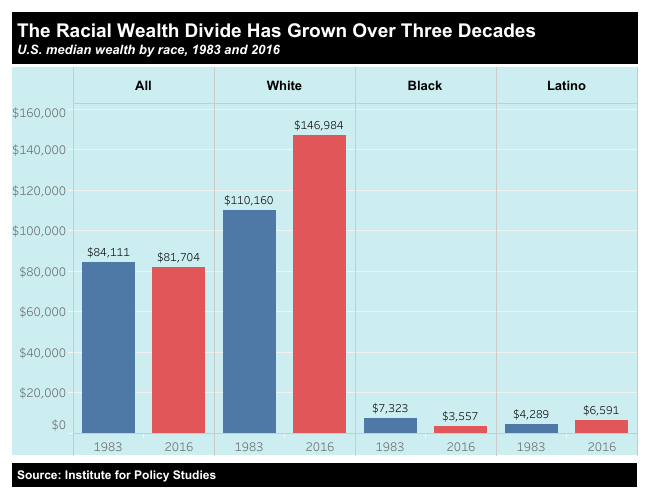 Chart depicting the racial wealth divide using 1983 and 2016 comparison years. It is broken down by all, white, black, and latino.   Total wealth all 1983: $84,111 Total wealth all 2016: $81,704  Total wealth white 1983: $110,160 Total wealth white 2016: $146,984  Total wealth Black 1983: $7,323 Total wealth Black 2016: $3,557  Total wealth Latino 1983: $4,289 Total wealth Latino 2016: $6,591  source: visual by Tableau, data by Institute for Policy Studies