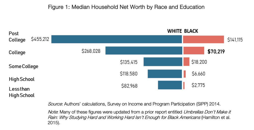"Chart showing median household net worth by race and education.   Net worth (white) by education —  post college: $455,212  College: $268,028 Some College: $135,415 High School: $118,580 Less than high school: $82,968  Black net worth by education:   Post college: $141,115 College: $70,219 Some college: $18,200 High school: $6,660 Less than high school: $2,775  Data from ""What We Get Wrong About Closing the Racial Wealth Gap"" Duke University 2018"